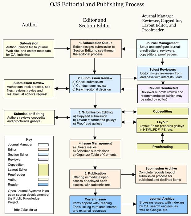 Procés editorial i de publicació de l'OJS
